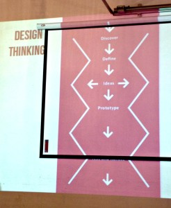 Phasen des Design Thinking Process